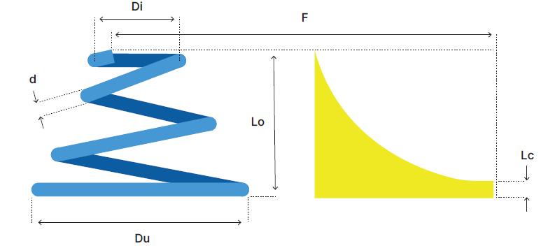 Ressorts de compression coniques