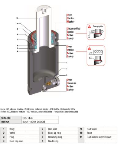 ISO 11901 mit reduzierter Höhe