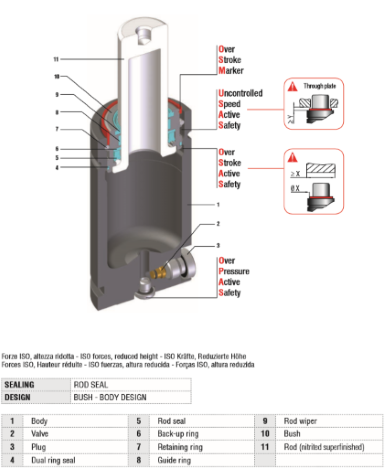 Gasdruckfedern ISO 11901