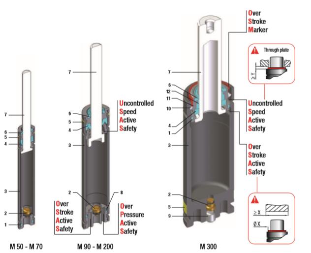 Mini-Gasdruckfedern